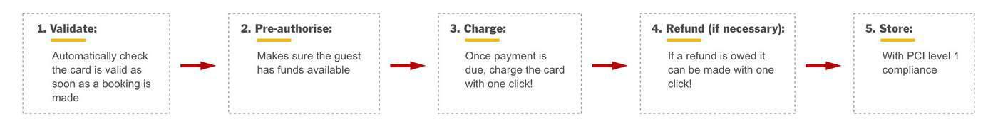 payment-manager-flow-v1-1